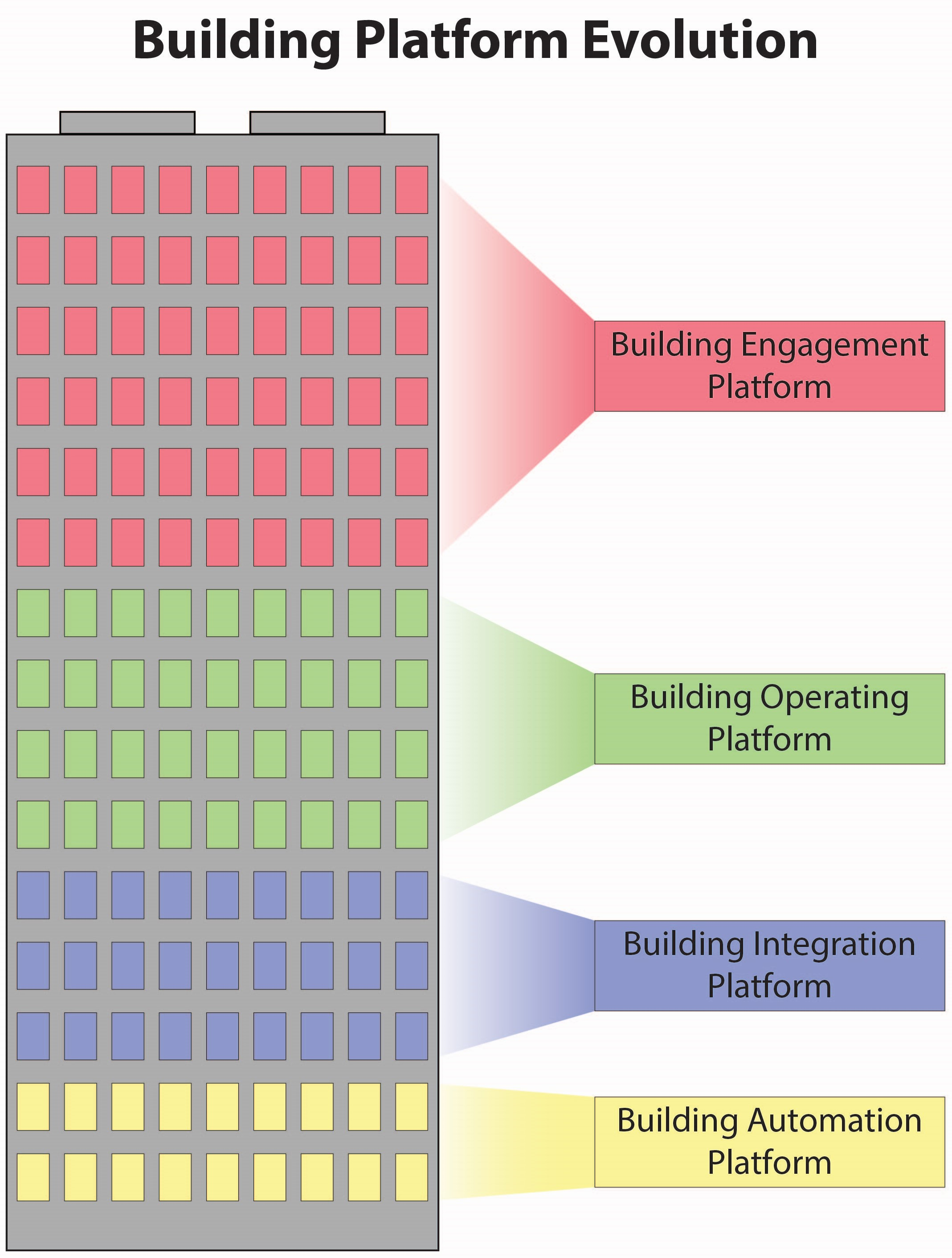 Building Platform Graphic 2
