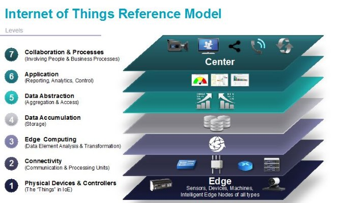 internet of things reference model